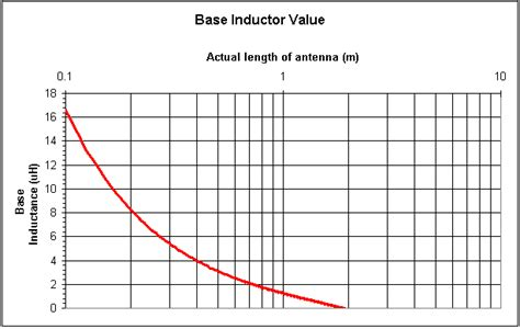 inductor frequency curve graph for inductor 28 images circuit analysis inductor s self resonant frequency do we want