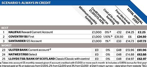 Put Gift Card Money Into Bank Account - how much are you paying for your free bank account daily mail online