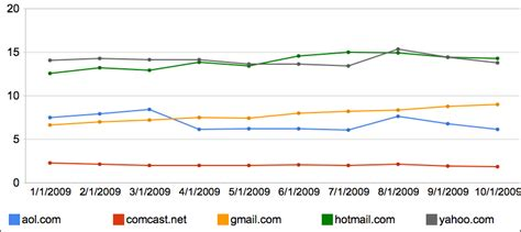 yahoo email domains major email provider trends yahoo and hotmail tops gmail