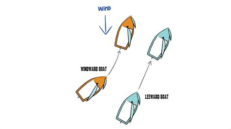 windward leeward diagram boat helm diagram boat helm symbol elsavadorla