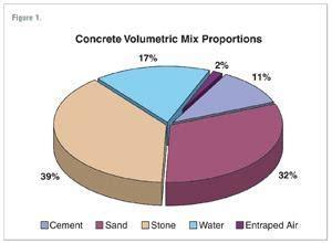 Concrete for Durable Floors  Concrete Construction