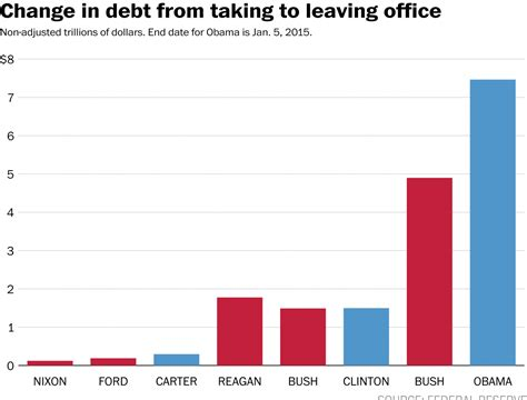 How Many Times Has Obama Raised The Debt Ceiling by The Federal Debt Matters The Solar