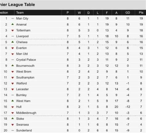 epl table up to date the premier league table as of today photo lindaikeji blog