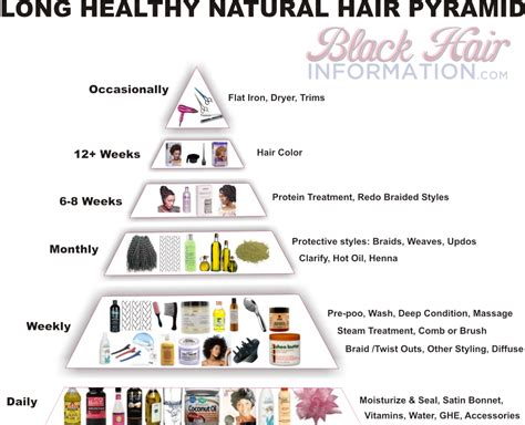 healthy hair tips long healthy natural hair pyramid a regimen at a glance