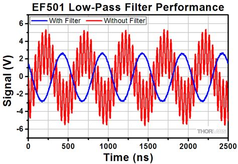 high pass filter source code high pass filter c source code 28 images high pass