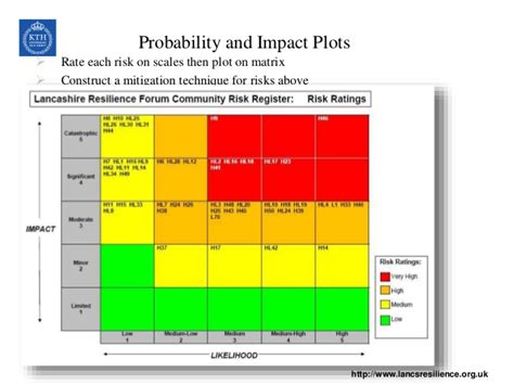 project risk management 10