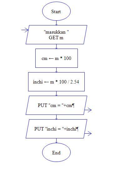 konversi jarak algoritma dan program untuk menghitung konversi dari m ke