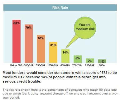 You Dont To A Credit Rating To Be Able To Borrow Funds by Credit Score Scale 2011 Myfico 174 Forums 961938