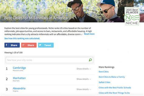 bradsby best cities for millennial alexandria top city for millennials