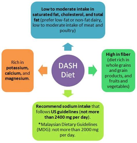 diet dash proven tips to reduce high blood pressure reduce sodium intake eat nutrient rich foods books dash diet and hypertension blood pressure