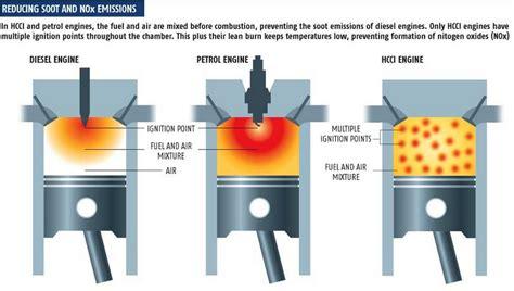 lada ad alta pressione ciclo atkinson ciclo miller e motore hcci
