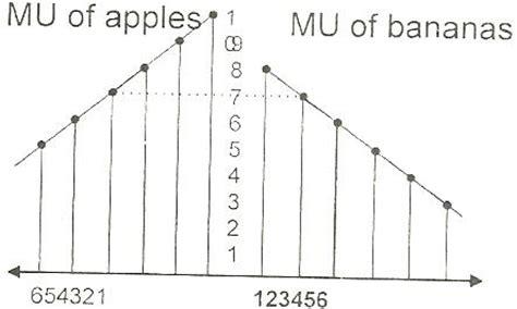 law of equi marginal utility law of equi marginal utility definition assumptions