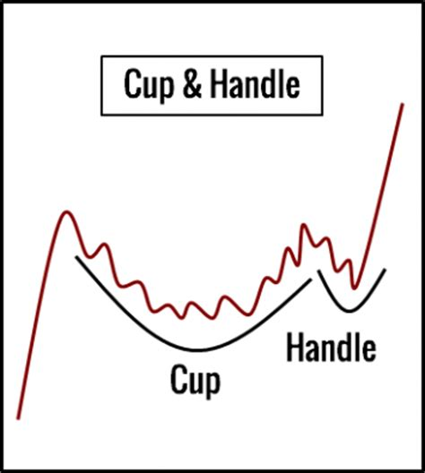 cup and handle pattern meaning 10 chart patterns for price action trading trading