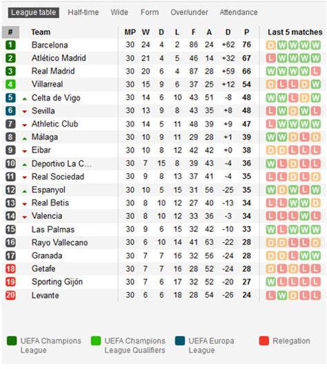 Lig Table by 7 Reasons To El Cl 225 Sico This Weekend Soccer365