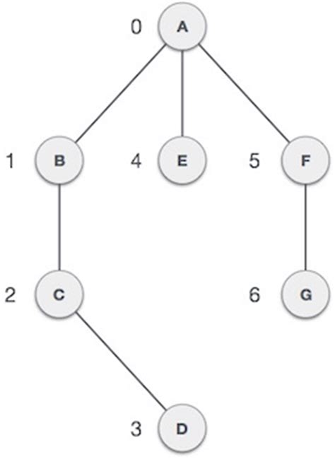 tutorialspoint graph data structures and algorithms graph data structure