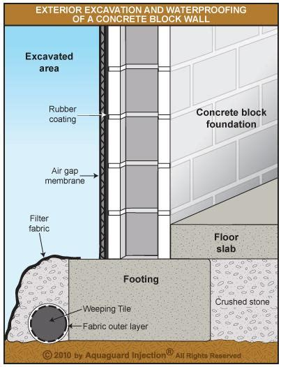 building a waterproof basement exterior block foundation waterproofing cinderblock