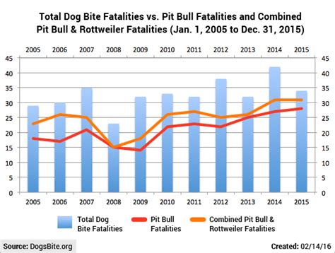 bite statistics by breed dogsbite dogsbite org