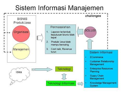Sistem Informasi Manajemen 3 sistem informasi manajemen 01 sistem informasi