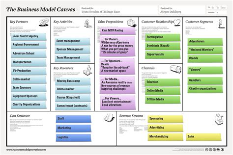 The Business Model Canvas   AuthenticKlovin's Blog