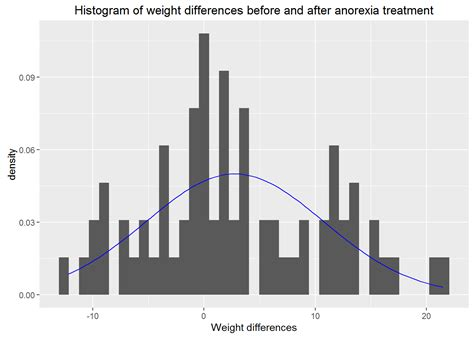 t test r r exercises paired t test in r solutions