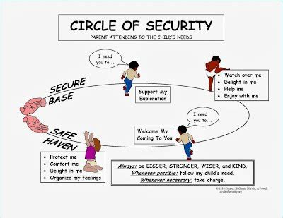 attachment theory in building connections between children and secure base attachment theory mrs d for ece