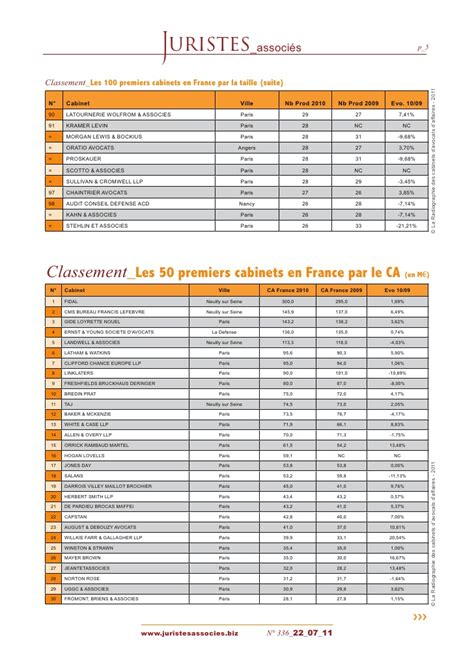 Classement Cabinet Avocat by Le Classement Juristes Associ 233 S Des Cabinets D Avocats