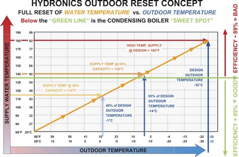 Controlled Comfort Heating And Cooling by Hydronic Air Handlers Condensing Boilers Greater