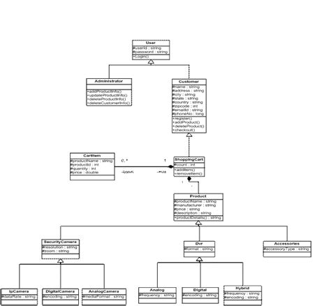 class diagram use use diagram