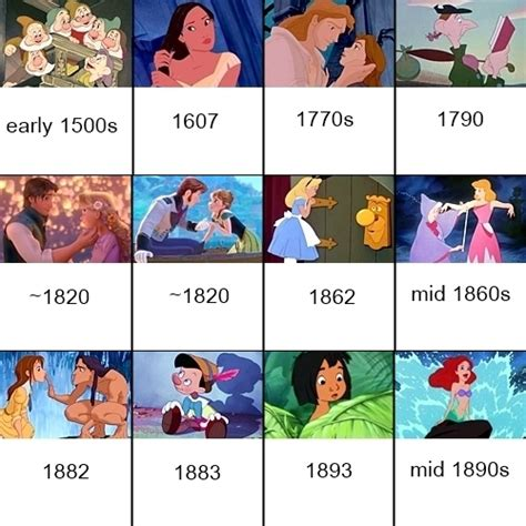 this timeline puts every disney in chronological