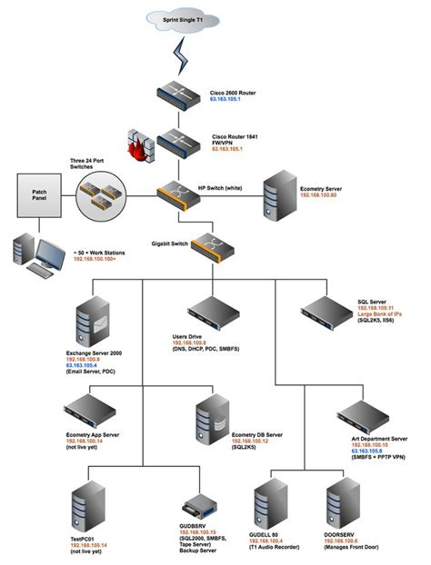 good home network design 17 best ideas about flow chart online on pinterest