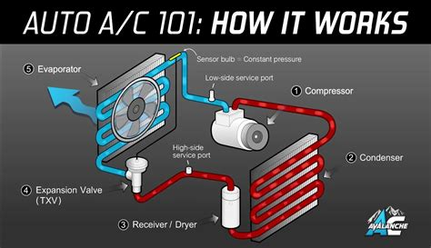 ac avalanche auto air conditioning 101 made easy