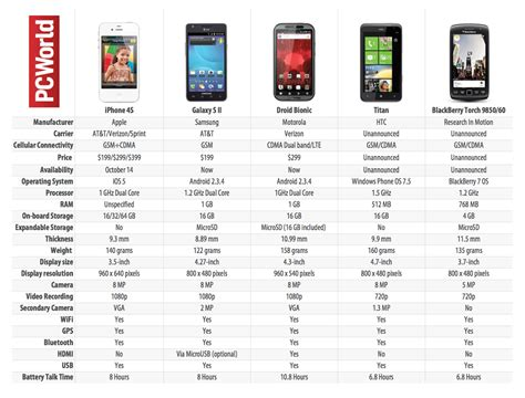 iphone 4s specs iphone 4s vs the competition spec showdown chart pcworld