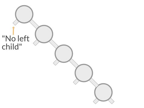 Binary Search Tree Insert Worst A Binary Search Tree 183 Applied Go