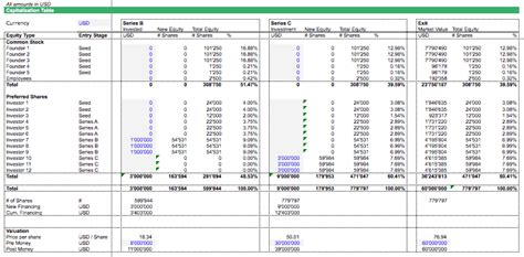 Free Spreadsheet Templates Efinancialmodels Cap Table Template