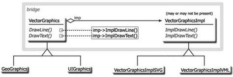 js bridge pattern просто заметки bridge design pattern with javascript