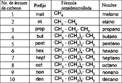 cadenas carbonadas segun su estructura qu 205 mica org 193 nica fundamentos de nomenclatura