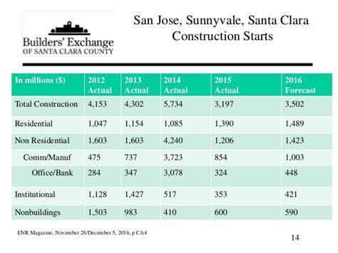 Santa Clara Mba Total Cost by 2017 Santa Clara County Construction Forecast