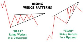 wedge pattern stock chart wedge formation