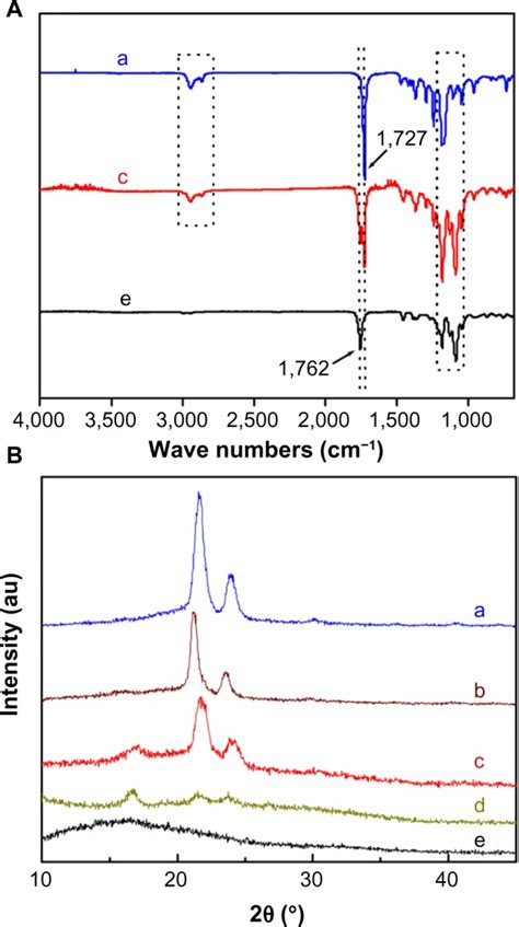 x ray diffraction pattern fourier transform preparation and characterization of polylactide poly ε