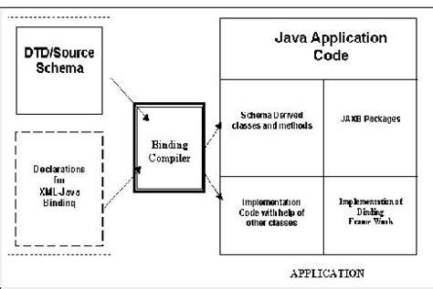 string pattern validation in java java validate xml string against dtd
