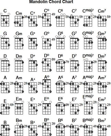 printable ukulele chord chart printable mandolin chord chart free pdf download at http