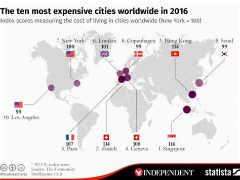 most expensive cities in the world for a haircut revealed singapore is still the most expensive city in the world