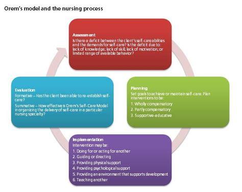 map world orem 93 best images about fundamentals of nursing on