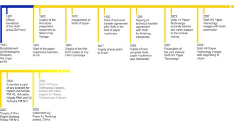 How To Make A Timeline On Paper - voith ihi history