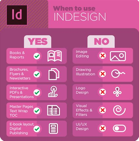 creating infographics indesign what does indesign illustrator and photoshop do best