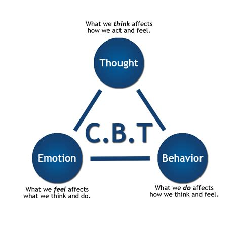 for therapy work cognitive behavioral therapy for depression