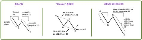 abcd pattern in forex the abcd pattern forex mercado internacional de c 226 mbio