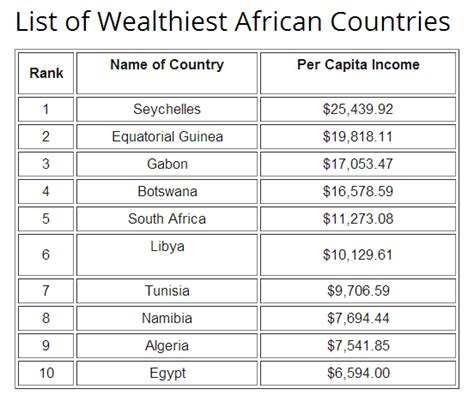 south africa is not the richest country of africa answers what is the wealthiest country in africa why quora