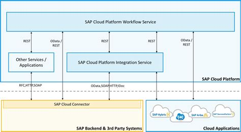 cloud workflow sap workflow tables 28 images how to create general