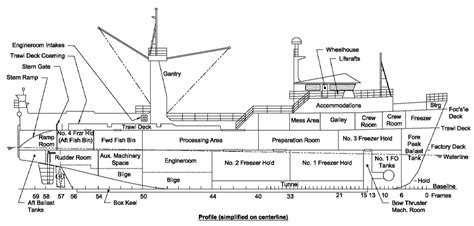 ship section names fv alaska ranger wikipedia